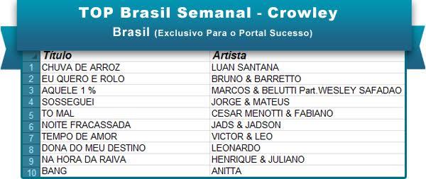 Top Brasil 2016 1