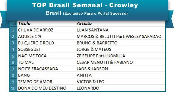 Top Brasil 21 de janeiro