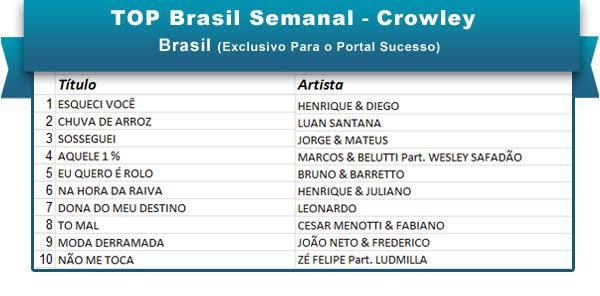 Top Brasil 26jan foto