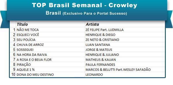 Top Brasil 11fev16
