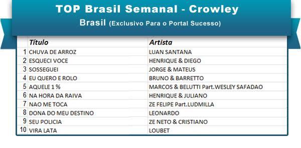 Top Brasil 4fev
