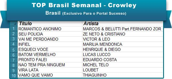 Top Brasil Semanal 28mar
