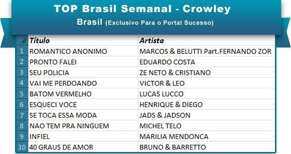 Top Brasil 13abr16