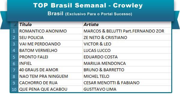Top Brasil 25abr16