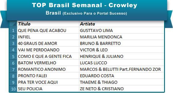 Top Brasil 23mai16