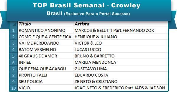 Top Brasil 2mai16 OK