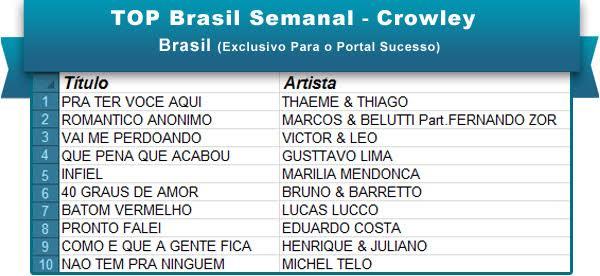 Top Brasil 9mai16