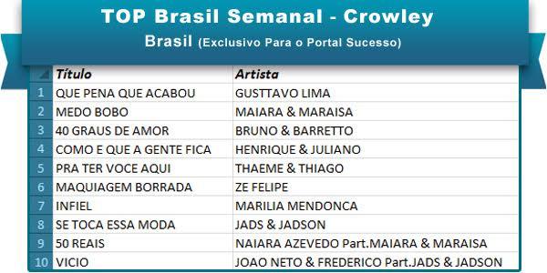 Top Brasil 27jun16